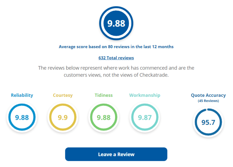 Checkatrade Feedback Score